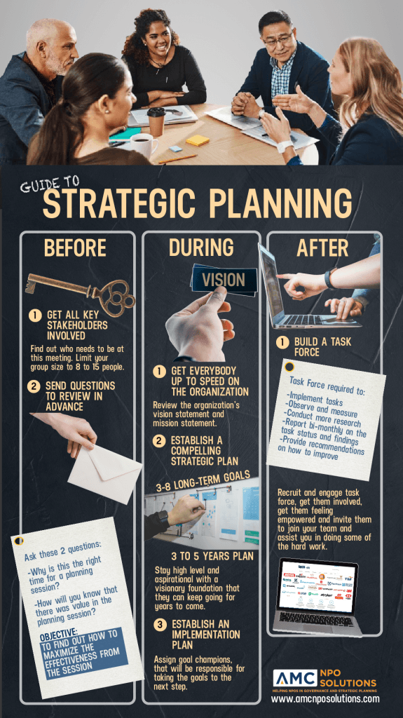 Before, During and After Strategic Planning Infographic