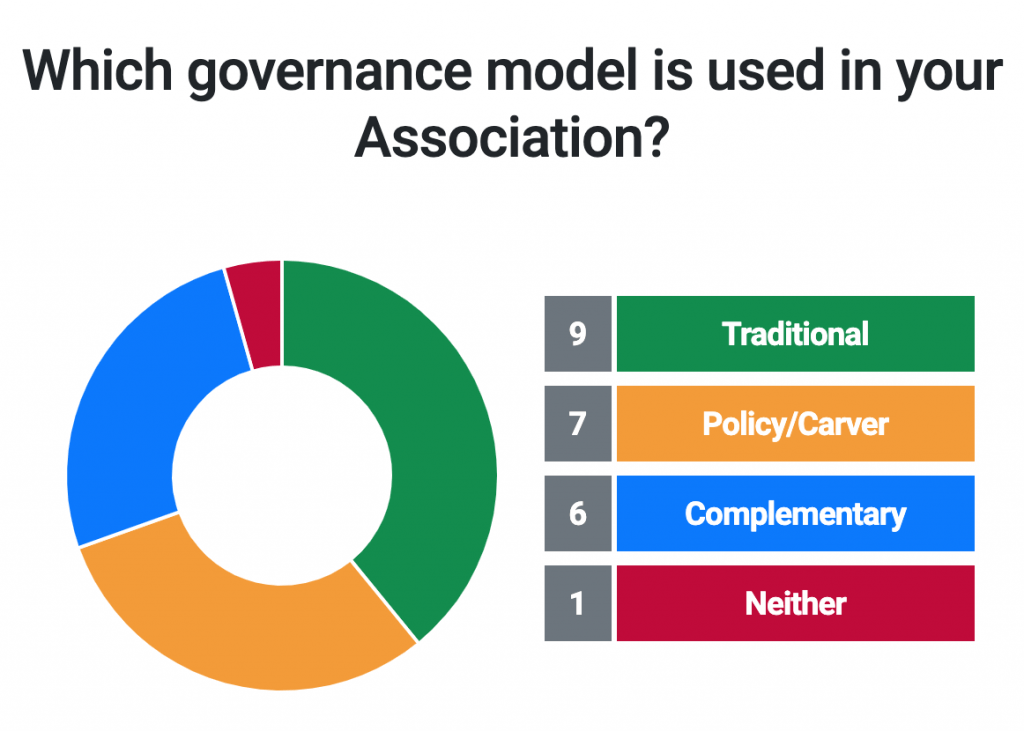 Which governance model is used in your association?