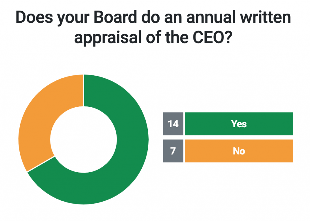 Does  your Board do an annual written appraisal of the CEO?