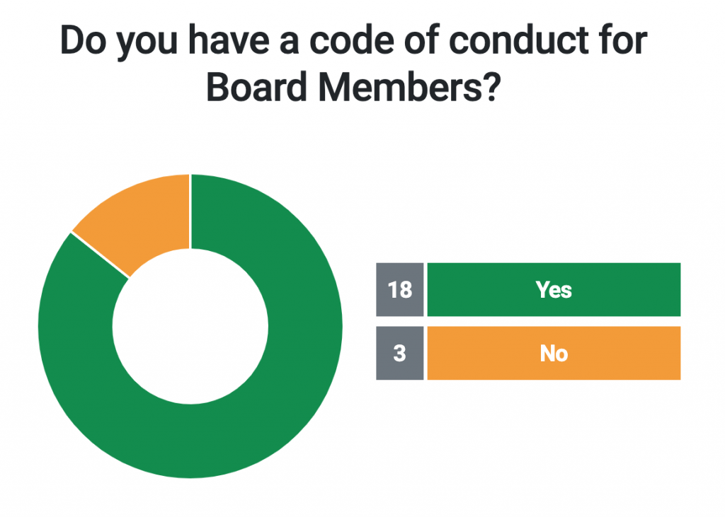 Do you have a code of conduct for Board Members?