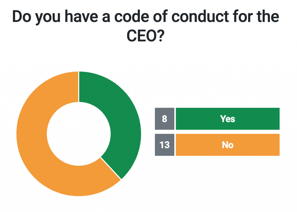 Do you have a code of conduct for the CEO/Executive Director?