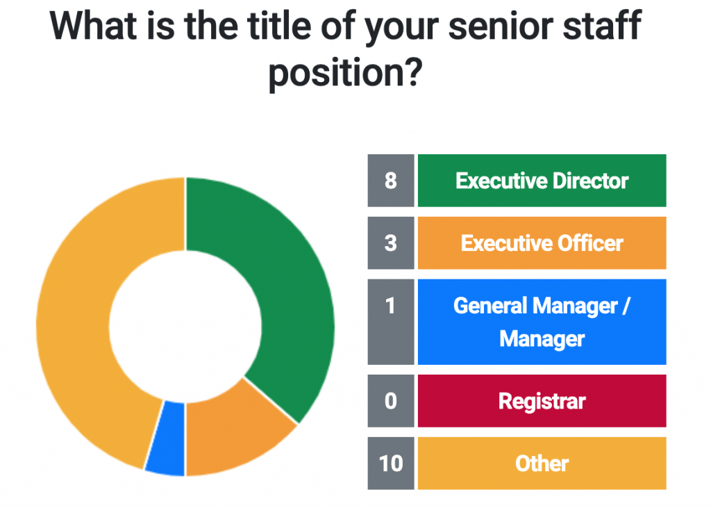 What is the title of your senior staff position?