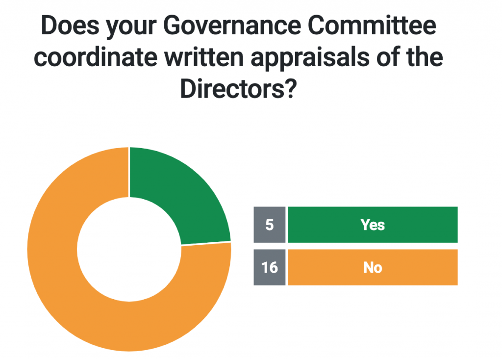 Does your Governance Committee coordinate written appraisals of the Directors?